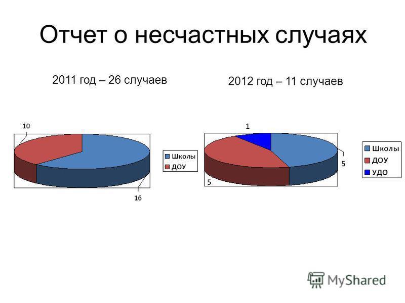 Отчет о несчастных случаях 2011 год – 26 случаев 2012 год – 11 случаев