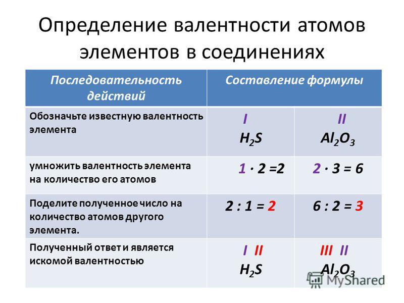 Определение валентности атомов элементов в соединениях Последовательность действий Составление формулы Обозначьте известную валентность элемента I H 2 S II Al 2 O 3 умножить валентность элемента на количество его атомов 1 2 =22 3 = 6 Поделите получен