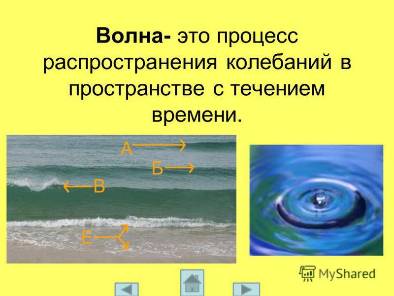 Волна- это процесс распространения колебаний в пространстве с течением времени.
