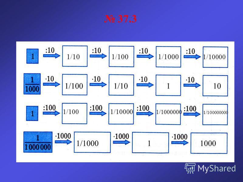 37.3 1/10 1/100 1/1000 1/10000 1/100 1/10 1 10 1/100 1/10000 1/1000000 1/100000000 1/1000 1 1000
