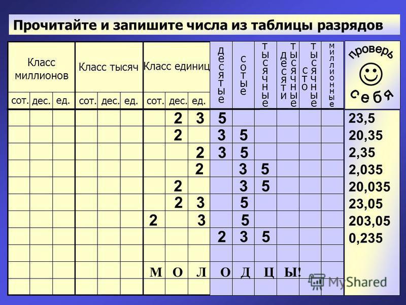 Прочитайте и запишите числа из таблицы разрядов 2 3 5 23,5 20,35 2,35 2,035 20,035 23,05 203,05 0,235 М О Л О Д Ц Ы!