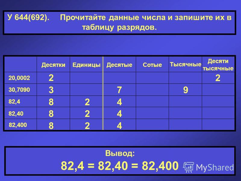 У 644(692). Прочитайте данные числа и запишите их в таблицу разрядов. Десятки ЕдиницыДесятые Сотые Тысячные Десяти тысячные 20,0002 30,7090 82,4 82,40 82,400 Вывод: 2 2 379 824 824 824 82,4 = 82,40 = 82,400