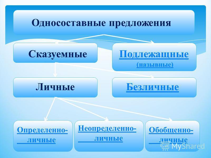 Односоставные предложения Сказуемные Подлежащные (назывные) Безличные Личные Определенно- личные Неопределенно- личные Обобщенно- личные