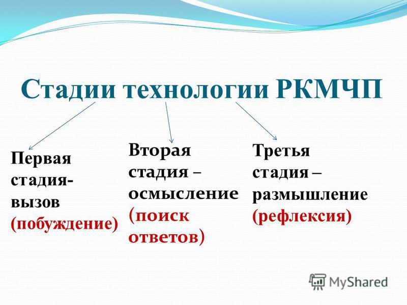Стадии технологии РКМЧП Первая стадия- вызов (побуждение) Вторая стадия – осмысление (поиск ответов) Третья стадия – размышление (рефлексия)