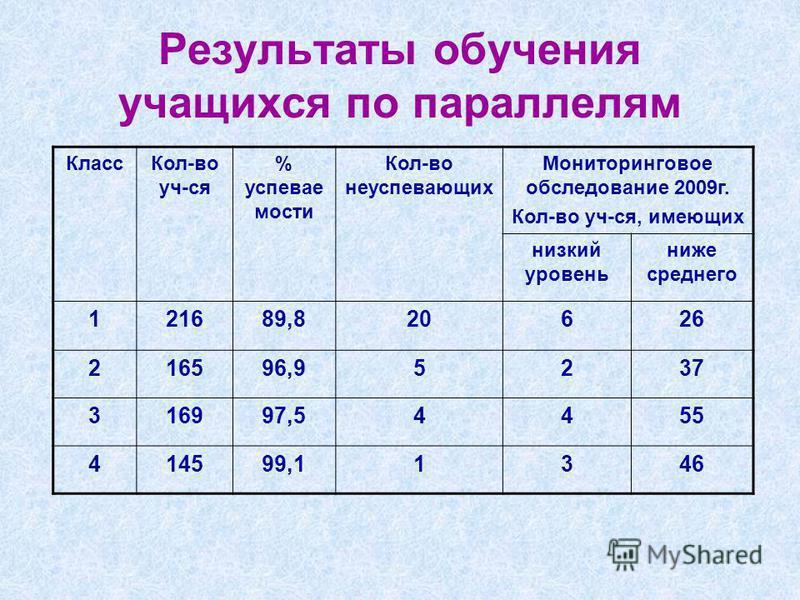 Результаты обучения учащихся по параллелям Класс Кол-во уч-ся % успеваемости Кол-во неуспехающих Мониторинговое обследование 2009 г. Кол-во уч-ся, имеющих низкий уровень ниже среднего 121689,820626 216596,95237 316997,54455 414599,11346