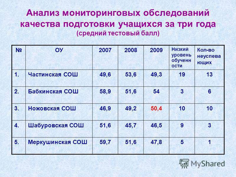 Анализ мониторинговых обследований качества подготовки учащихся за три года (средний тестовый балл) ОУ200720082009 Низкий уровень обучен ости Кол-во неуспеха ющих 1. Частинская СОШ49,653,649,31913 2. Бабкинская СОШ58,951,65436 3. Ножовская СОШ46,949,