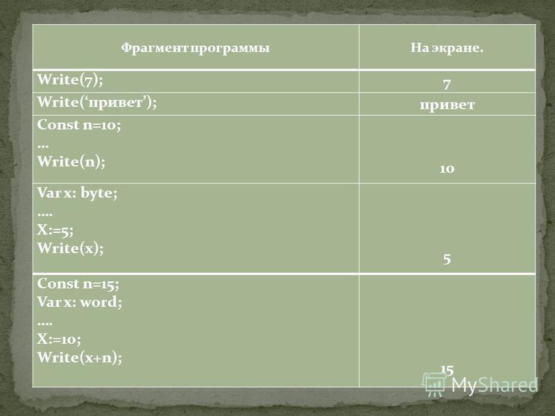 Фрагмент программы На экране. Write(7); 7 Write(привет); привет Const n=10; … Write(n); 10 Var x: byte; …. X:=5; Write(x); 5 Const n=15; Var x: word; …. X:=10; Write(x+n); 15