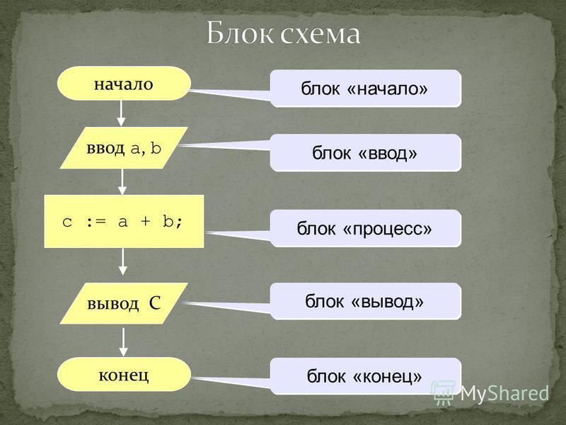начало конец c := a + b; ввод a, b блок «начало» блок «ввод» блок «процесс» блок «вывод» блок «конец» вывод С