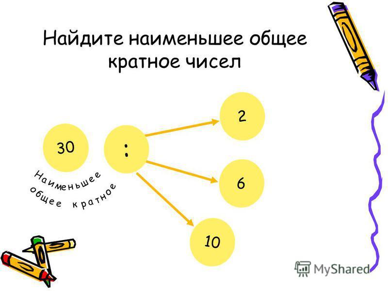 Найдите наименьшее общее кратное чисел 2 6 : ? Н а и м е н ь ш е е о б щ е е к р а т н о е 30 10