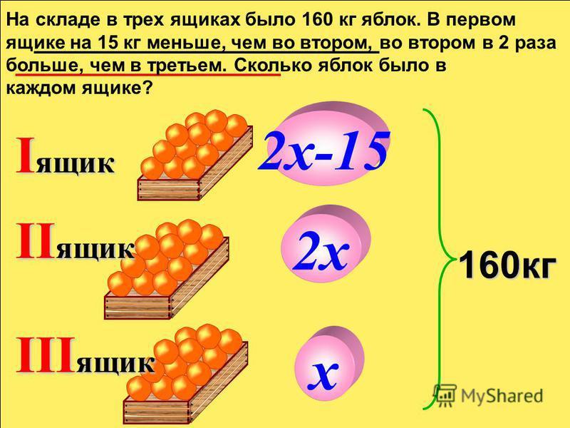 I ящик II ящик 160 кг III ящик х 2 х 2 х-15 На складе в трех ящиках было 160 кг яблок. В первом ящике на 15 кг меньше, чем во втором, во втором в 2 раза больше, чем в третьем. Сколько яблок было в каждом ящике?