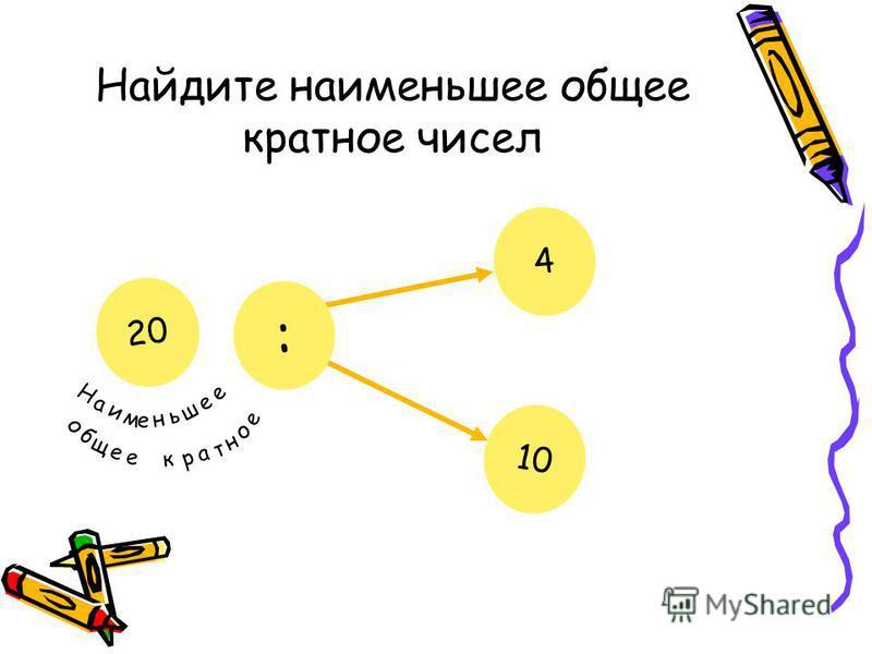 Найдите наименьшее общее кратное чисел 4 10 : ? Н а и м е н ь ш е е о б щ е е к р а т н о е 20