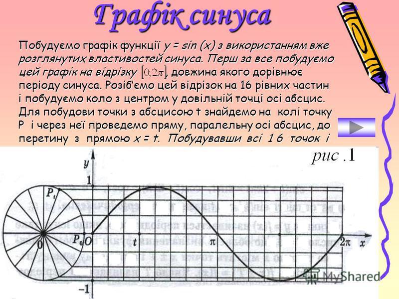 Властивість 4. Областю визначення синуса і косинуса є вся числова вісь; sin (t + 2k ) = sin (t), cos (t + 2k ) = cos (t). Тому кожне із чисел 2k, k є, є періодом функцій у = sin(t) i y = cos(t). Функції у = sin(t) i y = cos(t) – періодичні з найменши