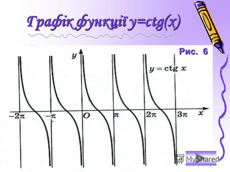 Властивість 6. Функція у=ctg(x) необмежена. Властивість 7. Функція у=ctg(x) є спадною на кожному з інтервалів Функція у=ctg(x) є спадною на кожному з інтервалів Властивість 8. Функція у=ctg(x) додатна на кожному з інтервалів Функція у=ctg(x) додатна