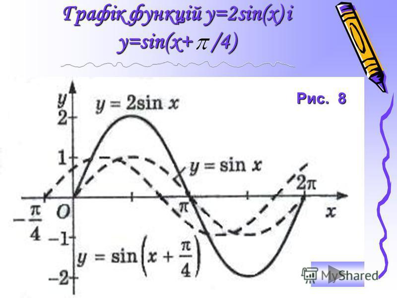 Графік функції у=sin(3x) Рис. 7
