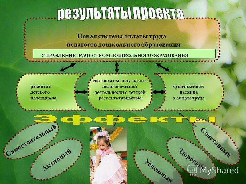 Новая система оплаты труда педагогов дошкольного образования развитие детского потенциала существенная разница в оплате труда соотносятся результаты педагогической деятельности с детской результативностью Самостоятельный Активный Здоровый Счастливый