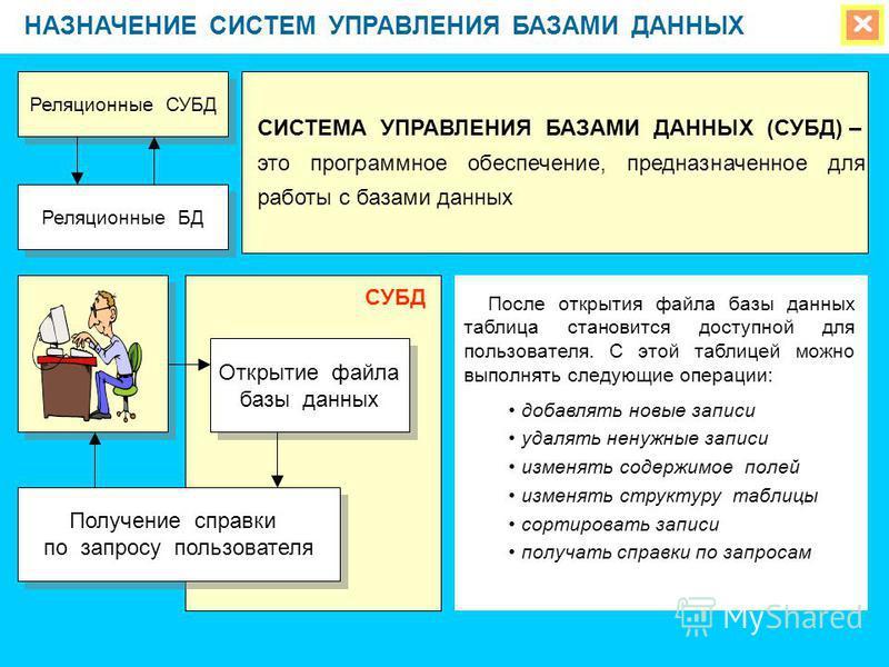 НАЗНАЧЕНИЕ СИСТЕМ УПРАВЛЕНИЯ БАЗАМИ ДАННЫХ Реляционные СУБД Реляционные БД СИСТЕМА УПРАВЛЕНИЯ БАЗАМИ ДАННЫХ (СУБД) – это программное обеспечение, предназначенное для работы с базами данных Открытие файла базы данных Открытие файла базы данных Получен