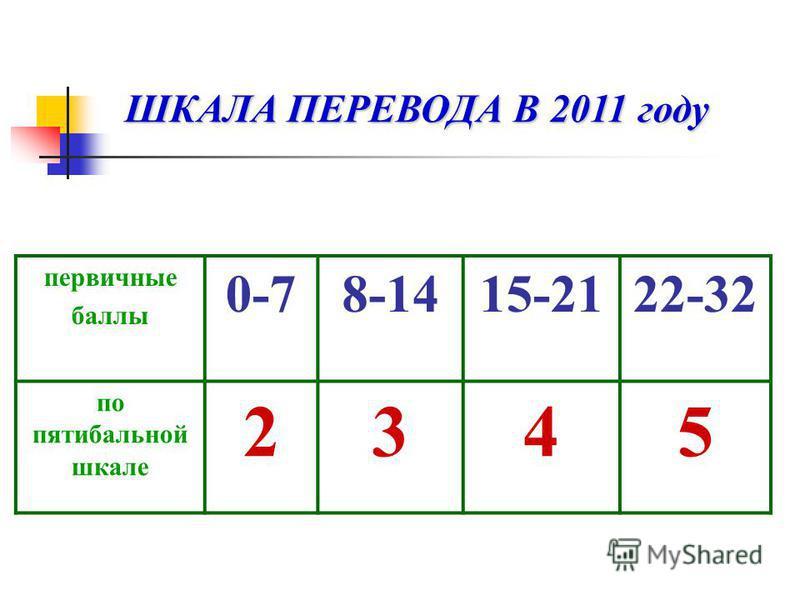 первичные баллы 0-78-1415-2122-32 по пятибалльной шкале 2345 ШКАЛА ПЕРЕВОДА В 2011 году