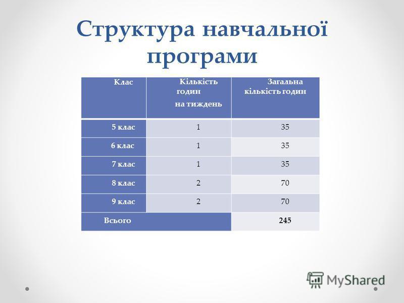 Структура навчальної програми КласКількість годин на тиждень Загальна кількість годин 5 клас135 6 клас135 7 клас135 8 клас270 9 клас270 Всього245