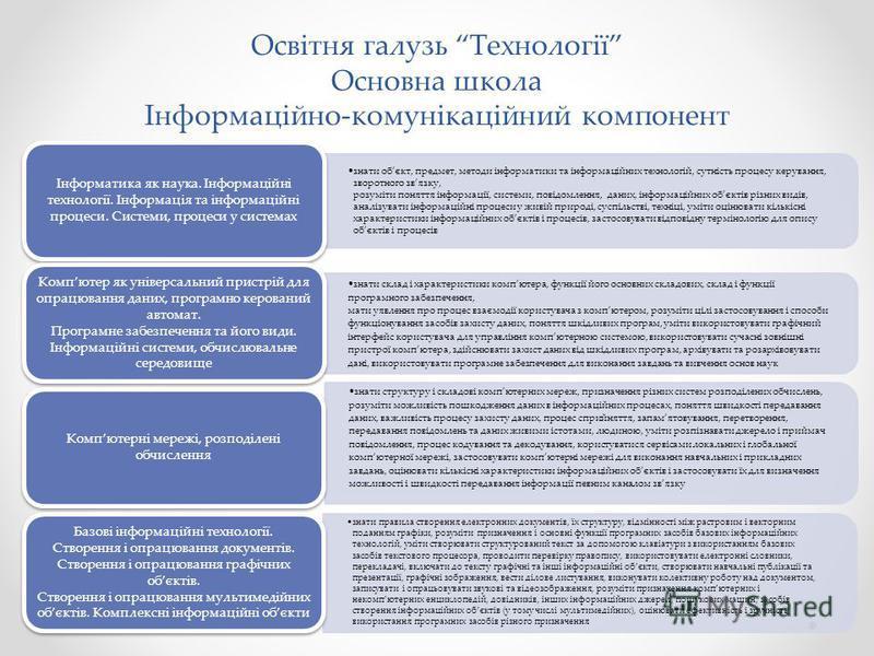 Освітня галузь Технології Основна школа Інформаційно-комунікаційний компонент знати обєкт, предмет, методи інформатики та інформаційних технологій, сутність процесу керування, зворотного звязку, розуміти поняття інформації, системи, повідомлення, дан