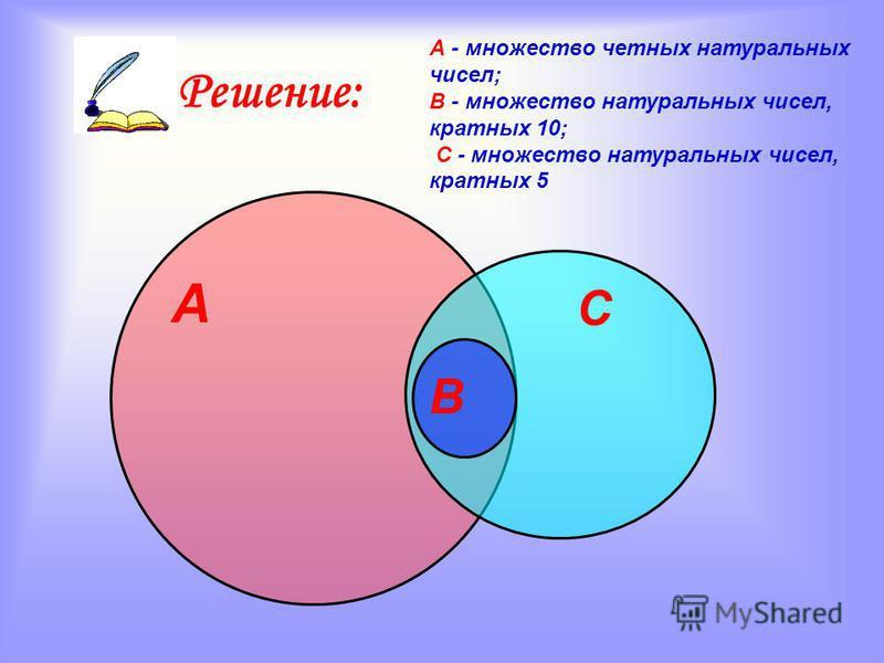 Установите отношения между множествами А, В, С и изобразите их при помощи кругов Эйлера, если: А - множество четных натуральных чисел; В - множество натуральных чисел, кратных 10; С - множество натуральных чисел, кратных 5. Задача 3