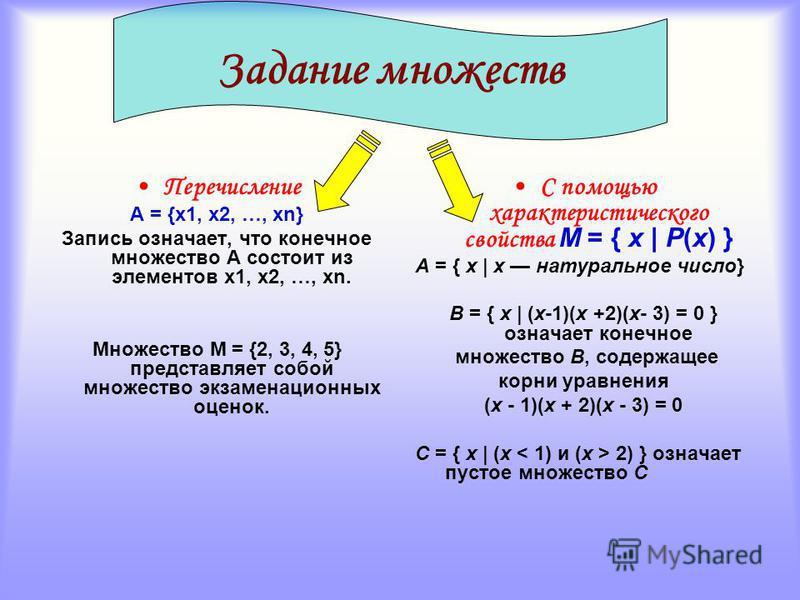 Множества и математика Множество Пустое (не содержит элементов) Конечное Единичное (один элемент) Неединичное (два и более элементов) Бесконечное