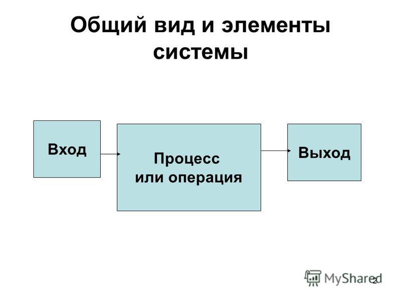 2 Общий вид и элементы системы Вход Процесс или операция Выход
