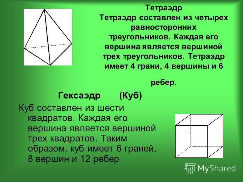 Тетраэдр Тетраэдр составлен из четырех равносторонних треугольников. Каждая его вершина является вершиной трех треугольников. Тетраэдр имеет 4 грани, 4 вершины и 6 ребер. Гексаэдр (Куб) Куб составлен из шести квадратов. Каждая его вершина является ве