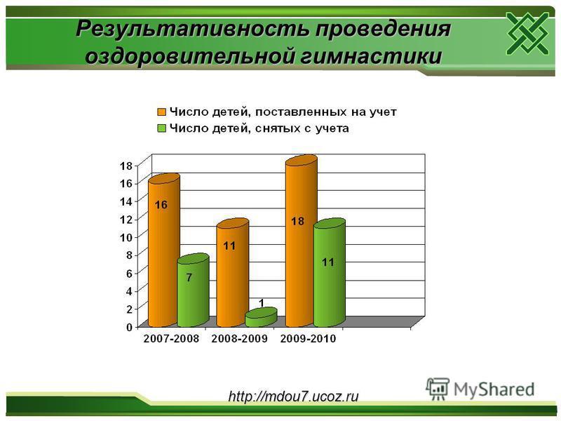 Результативность проведения оздоровительной гимнастики http://mdou7.ucoz.ru