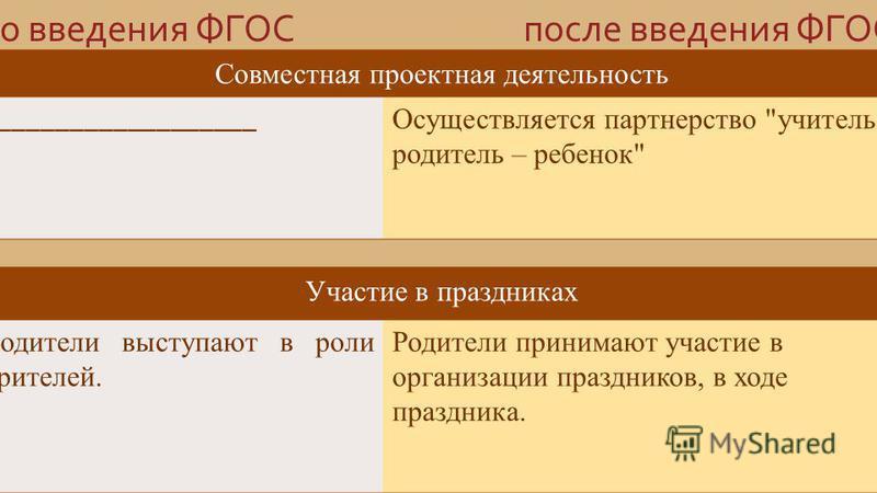 до введения ФГОСпосле введения ФГОС Совместная проектная деятельность __________________ Осуществляется партнерство
