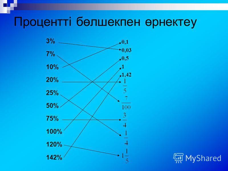 Процентті бөлшекпен өрнектеу 3%3% 7%7% 10% 20% 25% 50% 75% 100% 120% 142% 0,1 0,03 0,5 1 1,42