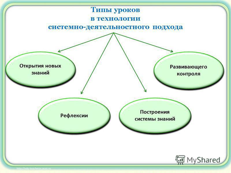 Типы уроков в технологии системно-деятельностного подхода Открытия новых знаний Рефлексии Построения системы знаний Развивающего контроля