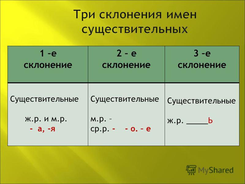 1 –е склонение 2 – е склонение 3 –е склонение Существительные ж.р. и м.р. - а, -я Существительные м.р. – ср.р. - - о. – е Существительные ж.р. _____Ь