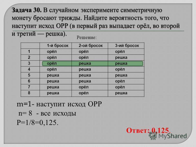 1-й бросок 2-ой бросок 3-ий бросок 1 орёл 2 решка 3 орёлрешка 4 орёлрешкаорёл 5 решка 6 орёл 7 решкаорёл 8 решкаорёлрешка Решение: m=1- наступит исход ОРР n= 8 - все исходы Р=1/8=0,125. Ответ: 0,125.