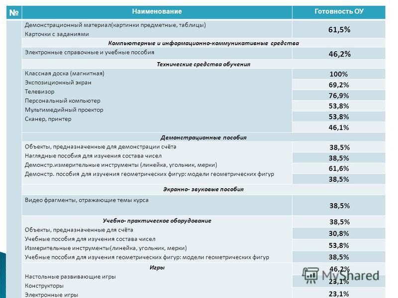 Наименование Готовность ОУ Демонстрационный материал(картинки предметные, таблицы) Карточки с заданиями 61,5% Компьютерные и информационно-коммуникативные средства Электронные справочные и учебные пособия 46,2% Технические средства обучения Классная