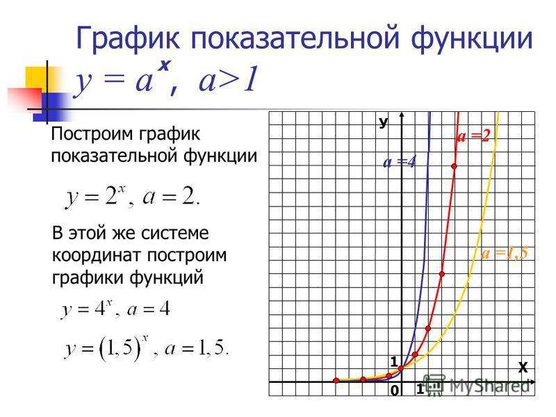 График показательной функции у = а, а>1 Построим график показательной функции В этой же системе координат построим графики функций У Х 1 0 х а =2 а =1,5 а =4 1