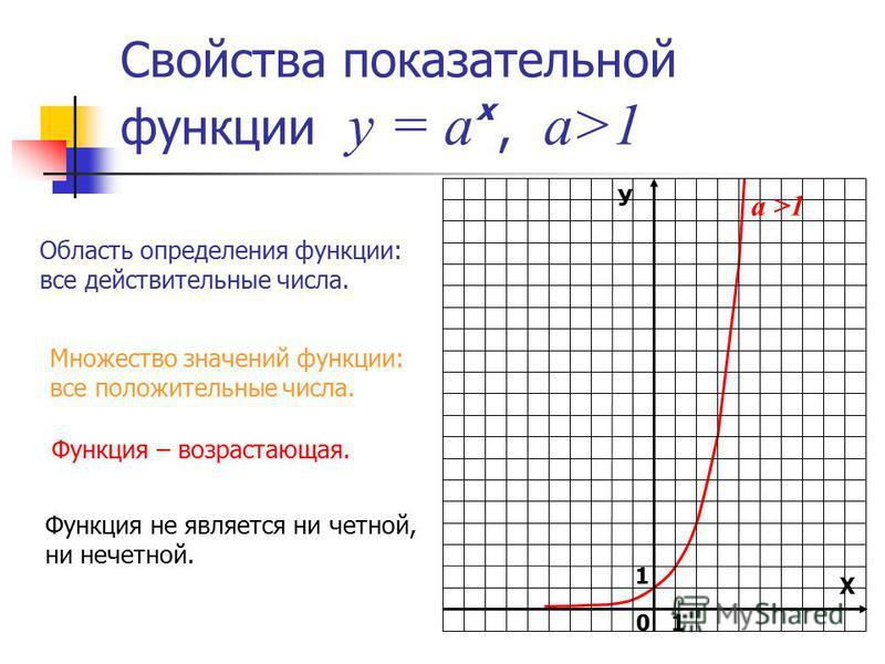 У Х 1 0 а >1 Свойства показательной функции у = а, а>1 х Область определения функции: все действительные числа. Множество значений функции: все положительные числа. Функция – возрастающая. Функция не является ни четной, ни нечетной. 1