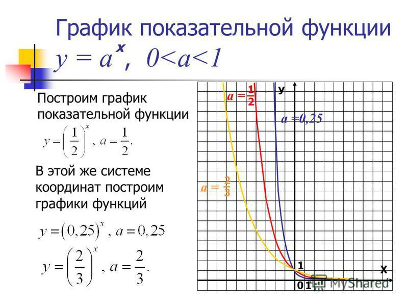 График показательной функции у = а, 0<a<1 Построим график показательной функции В этой же системе координат построим графики функций У Х 1 0 х а =0,25 а = 1212 2323 1