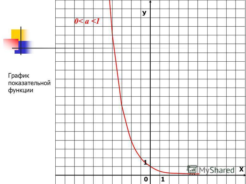 У Х 1 0 0< а <1 График показательной функции 1