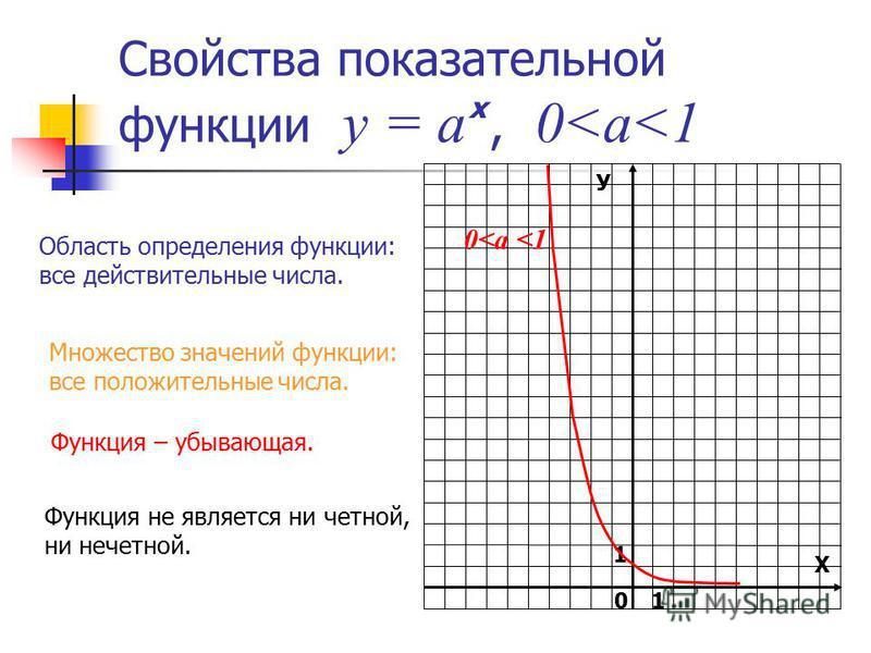 У Х 1 0 Свойства показательной функции у = а, 0<a<1 х 0<а <1 Область определения функции: все действительные числа. Множество значений функции: все положительные числа. Функция – убывающая. Функция не является ни четной, ни нечетной. 1