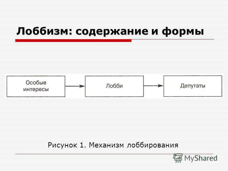 Лоббизм: содержание и формы Рисунок 1. Механизм лоббирования