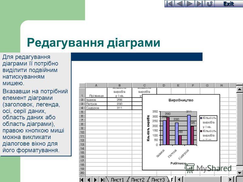 Exit Редагування діаграми Для редагування діаграми її потрібно виділити подвійним натискуванням мишею. Вказавши на потрібний елемент діаграми (заголовок, легенда, осі, серії даних, область даних або область діаграми), правою кнопкою миші можна виклик