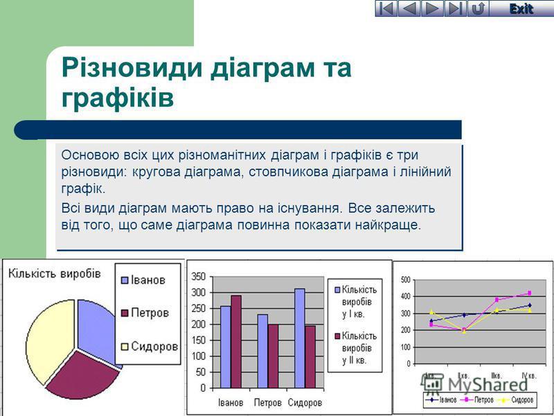 Exit Різновиди діаграм та графіків Основою всіх цих різноманітних діаграм і графіків є три різновиди: кругова діаграма, стовпчикова діаграма і лінійний графік. Всі види діаграм мають право на існування. Все залежить від того, що саме діаграма повинна
