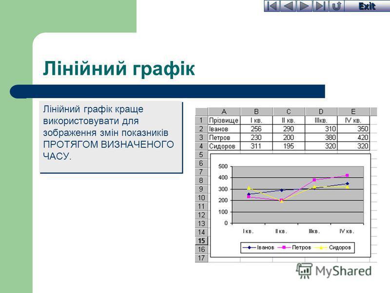 Exit Лінійний графік Лінійний графік краще використовувати для зображення змін показників ПРОТЯГОМ ВИЗНАЧЕНОГО ЧАСУ.