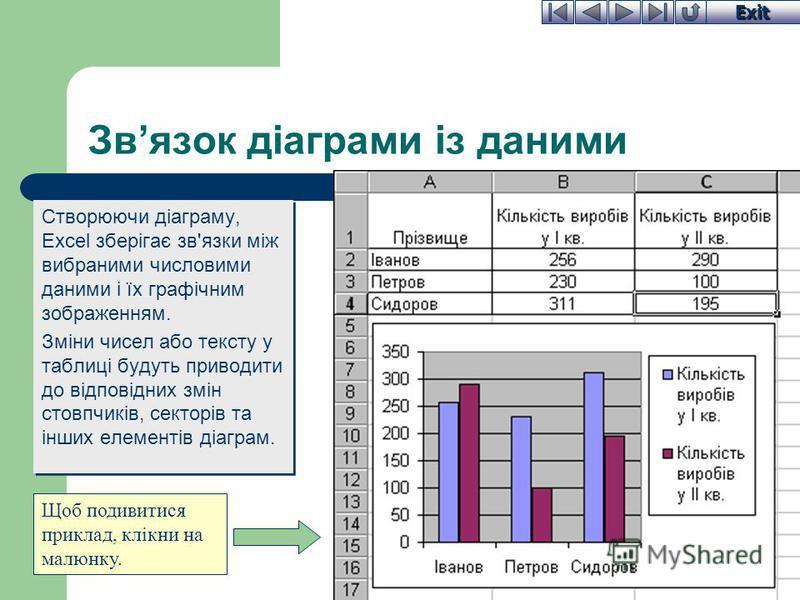 Exit Звязок діаграми із даними Створюючи діаграму, Excel зберігає зв'язки між вибраними числовими даними і їх графічним зображенням. Зміни чисел або тексту у таблиці будуть приводити до відповідних змін стовпчиків, секторів та інших елементів діаграм