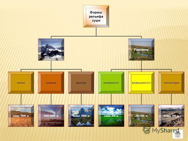 Формы рельефа суши Горы низкие ниже 1000 м средние 1000-2000 м высокие выше 2000 м Равнины низменности ниже 200 м возвышенности 200-500 м плоскогорья выше 500 м