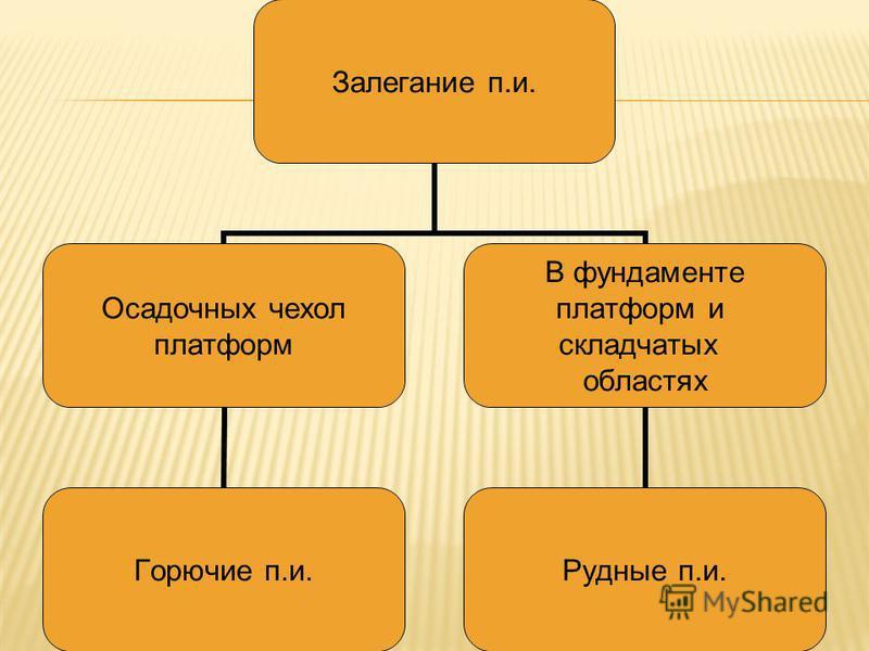 Залегание п.и. Осадочных чехол платформ Горючие п.и. В фундаменте платформ и складчатых областях Рудные п.и.