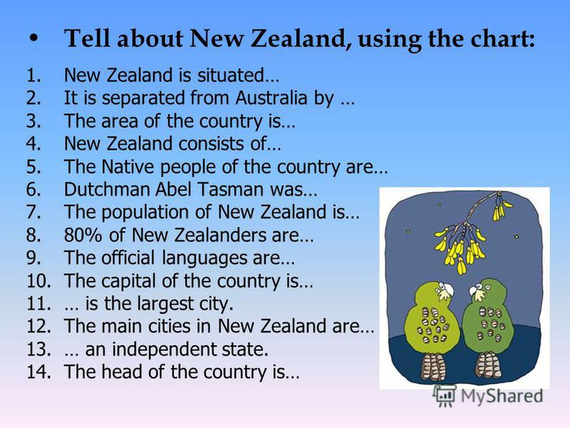 Tell about New Zealand, using the chart: 1.New Zealand is situated… 2.It is separated from Australia by … 3.The area of the country is… 4.New Zealand consists of… 5.The Native people of the country are… 6.Dutchman Abel Tasman was… 7.The population of