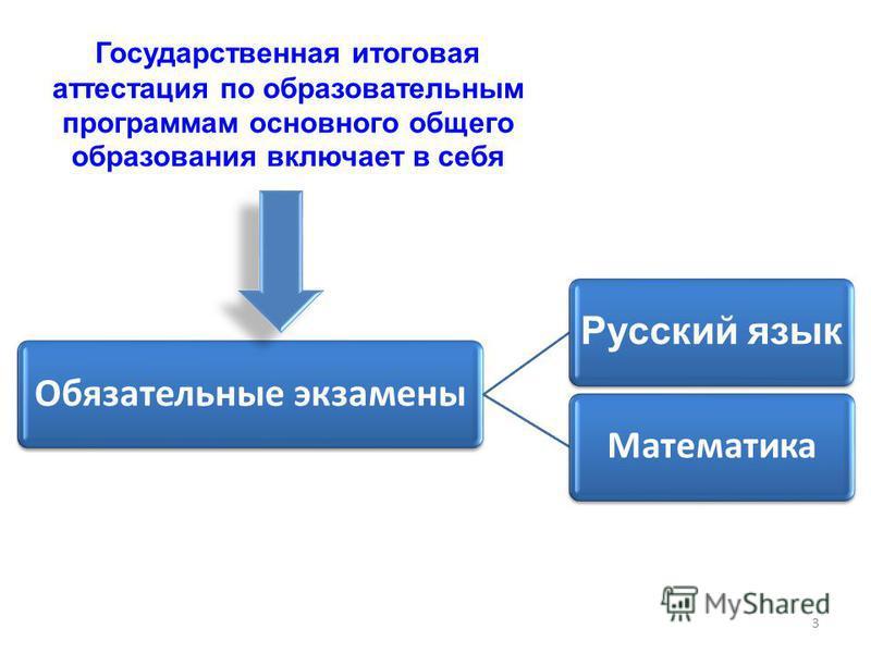 Государственная итоговая аттестация по образовательным программам основного общего образования включает в себя Обязательные экзамены Русский язык Математика 3