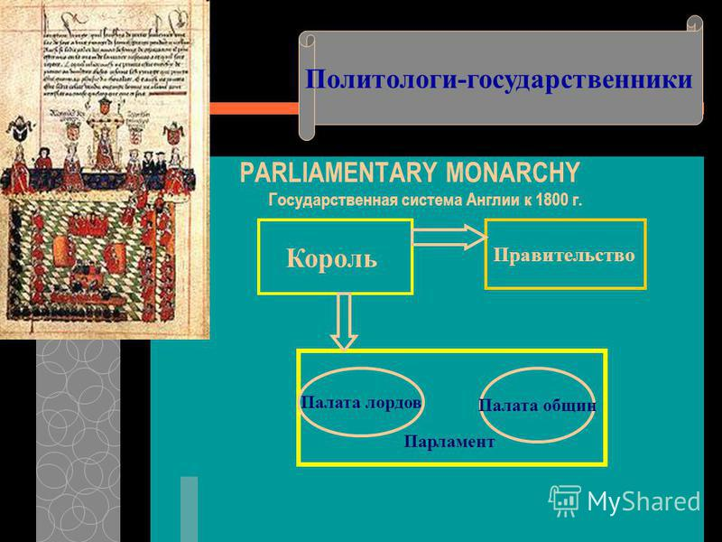 PARLIAMENTARY MONARCHY Государственная система Англии к 1800 г. Политологи-государственники Король Правительство Парламент Палата лордов Палата общин