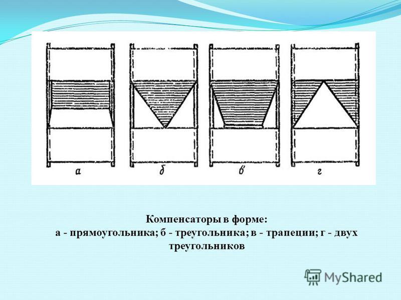 Компенсаторы в форме: а - прямоугольника; б - треугольника; в - трапеции; г - двух треугольников